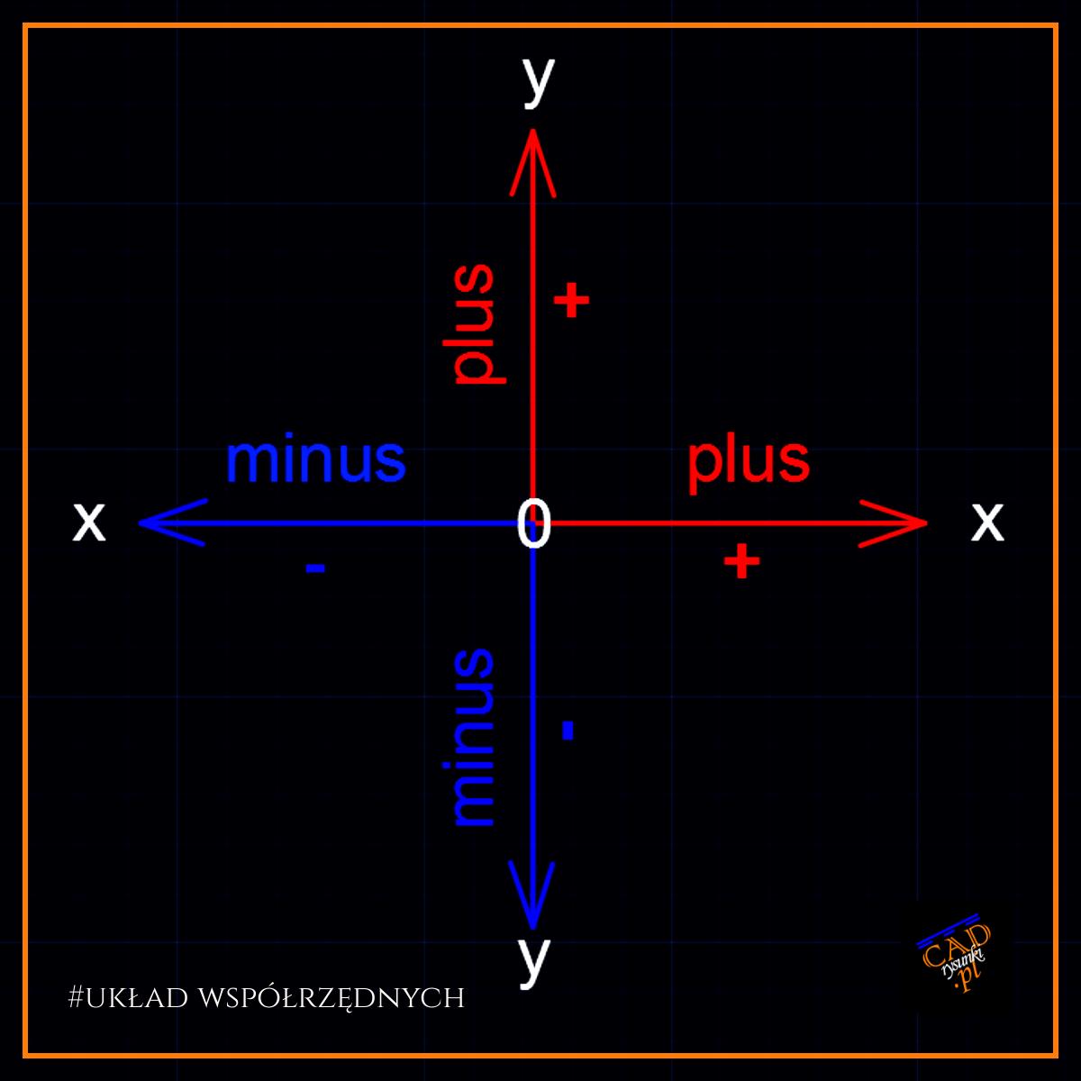 Schemat rysunkowy ukladu współrzędnych na którym przedstawiono kierunki osi oraz wartości w tematyce współrzędne względne.