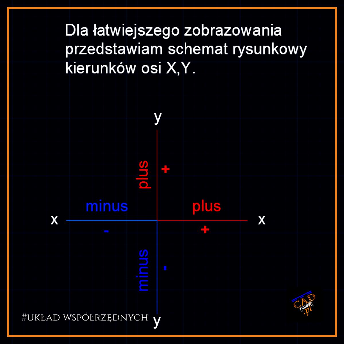 Infografika przedstawiająca układ współrzędnych, kierunki osi, wartości dodatnie oraz ujemne.